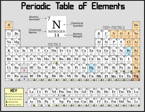 printable periodic table of elements test printable periodic table 2014 smart wiki today