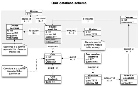 quiz questions database improving moodle import part 1 the database schema e