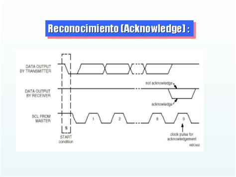 integrated circuits basics inter integrated circuits interfacing 28 images inter integrated circuits i2c basics 187