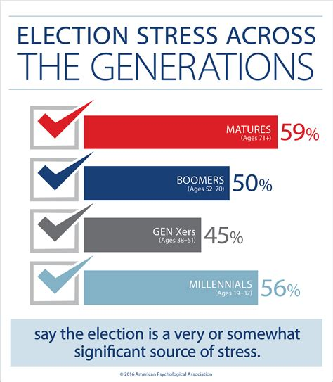 election section election stress weighs on student voters the michigan daily