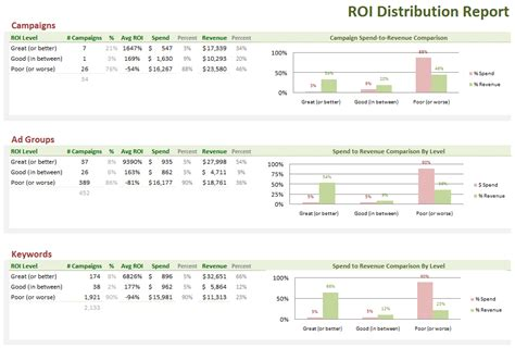 roi calculation in excel youtube autos post
