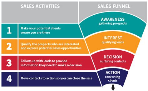 sales 101 for creatives 4 activities for steady work