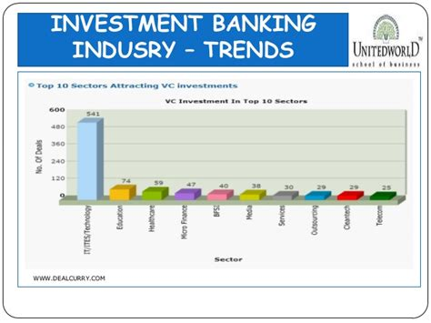 Investment Banking Notes Mba by Presentation On Investment Banking