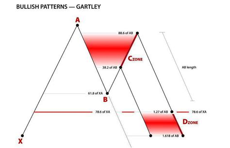 gartley pattern youtube forex harmonic trading gartley pattern where is the d