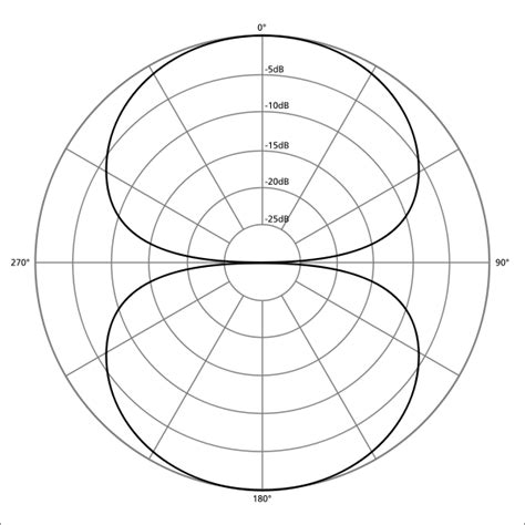 svg point pattern how to choose the right microphone polar patterns