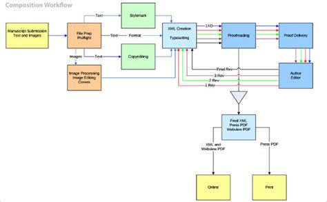 workflow process template 20 workflow diagram templates sle exle format