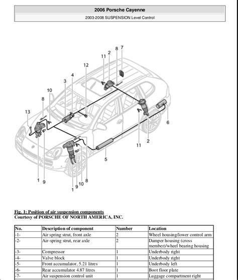 manual repair free 2008 porsche cayenne spare parts catalogs porsche 958 cayenne fuse box porsche auto wiring diagram