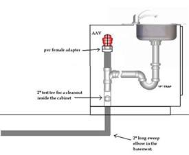 Proper Kitchen Sink Plumbing How To Vent Island Sink Search Master Bath Traditional Islands And The