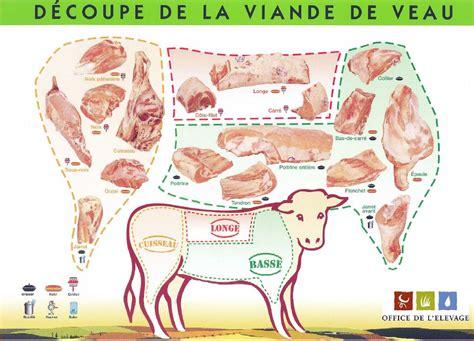 2206033216 la decoupe des viandes de plant de decoupe des viande info boucherie charcuterie