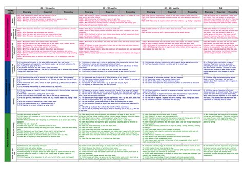 Course 60 Months eyfs statements colour coded 22 60 months by