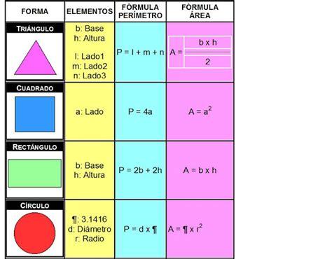 figuras geometricas formulas de area y perimetro formulas figuras geometricas area y perimetro imagui