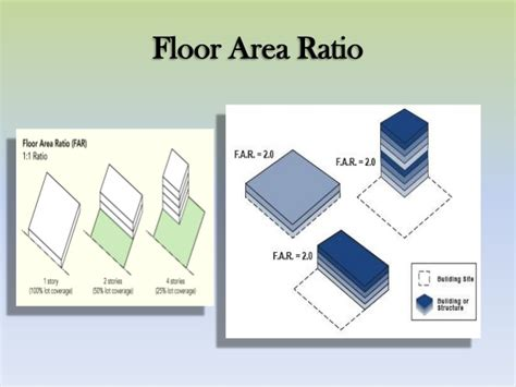 Floor Are Ratio by Town Planning