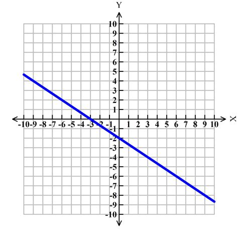 slope from a graph graphing linear equations linear equations have four