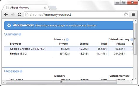 chrome memory 10 quick ways to access chrome settings to work faster
