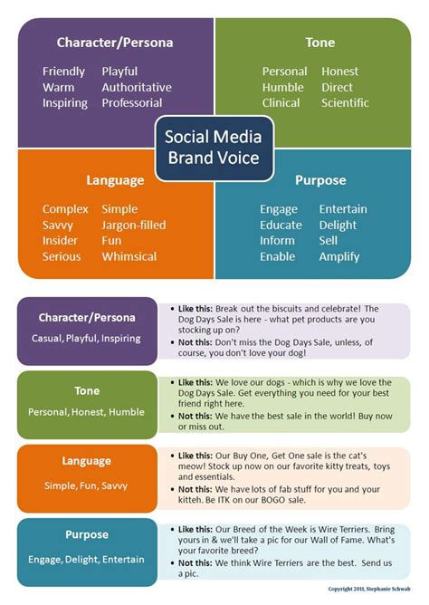 Social Media Brand Voice Personal Branding Tone Of Voice The Voice Marketing Brand Voice Template
