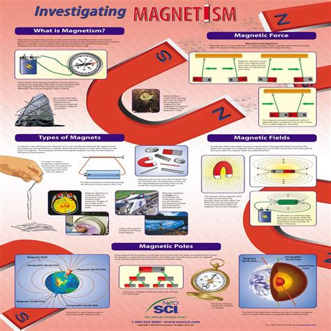 home design 3d magnetism home design 3d magnetism magnetic field visualizer how