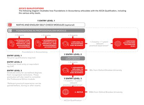 Acca Global Mba by Acca Professional Qualification Framework
