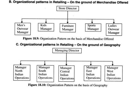 mixed pattern of organization process of organizing a retail firm steps diagram and