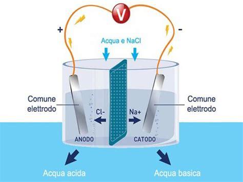 materasso dell materasso elettrolisi materasso l elettrolisi dell acqua
