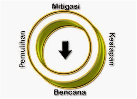pengertian layout secara umum pengertian mitigasi secara umum dan tahapannya definisi