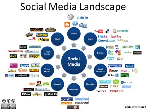 social media marketing to surpass search engine marketing