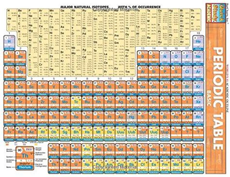Periodic Table Basic Quickstudy Reference Guides