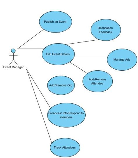 diagram manager user and event managers use cases 171 mage 2