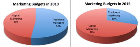 Digital Marketing Course Review by Digital Marketing Course Institute Review Fees