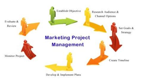 Marketing Project Manager by Project Management Nel Marketing Project Management Center