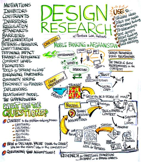 design research reboot design research what is it and why do it