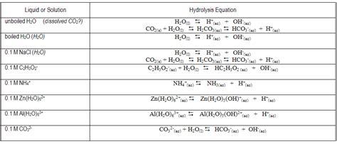hydrolysis net ionic equation of na2co3