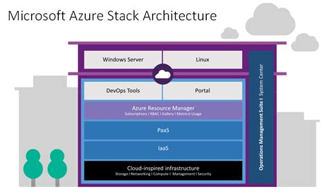 microsoft hybrid cloud unleashed with azure stack and azure books microsoft announces new cloud solution azure stack