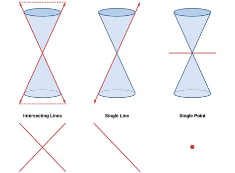 what are the four types of conic sections what are the four types of conic sections 28 images