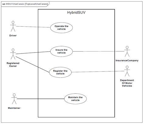 sysml use diagram sysml les use quot top level quot et op 233 rationnels