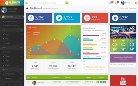 yii different layout for admin admin dashboards popular wrapbootstrap bootstrap