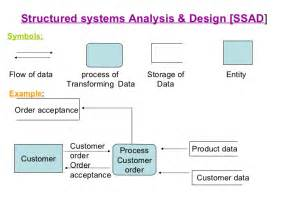 Information Management And Analytics Mba by Mba Managment Information System Module 4 Ppt
