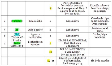 Calendario Hebreo Antiguo Testamento Los Meses Las Fiestas Y Las Estaciones El Texto B 237 Blico