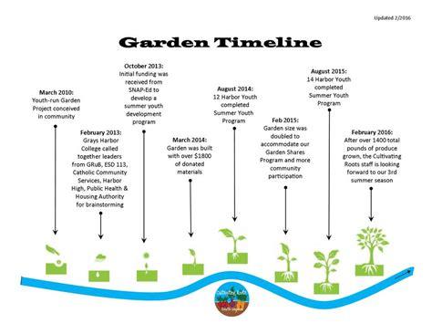 Cultivating Roots Vegetable Garden Timeline