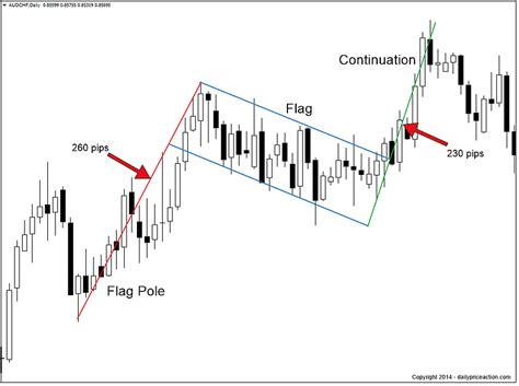 up flag pattern forex chart patterns you need to know daily price action