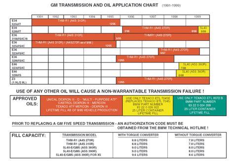 transmission fluid color chart 1999 323i auto trans fluid type