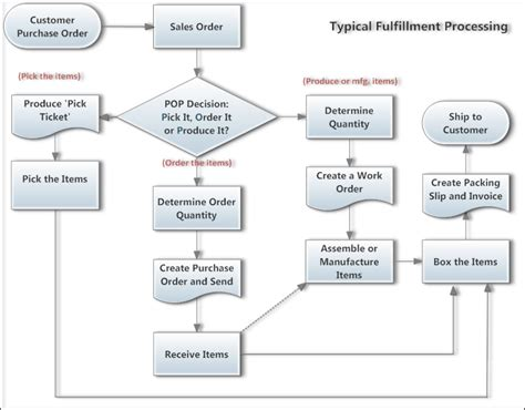 8 Best Images Of Accounts Payable Cycle Flowchart Manufacturing Process Flow Chart Quickbooks Inventory Flow Chart Templates