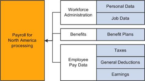 peoplesoft workflow tables peoplesoft payroll for america 9 1 peoplebook