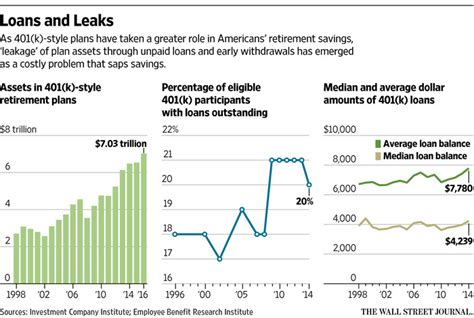 the rising retirement perils of 401 k leakage wsj