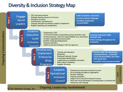 Inclusion Diversity Framework Google Search Training Tools Pinterest Diversity And Cultural Diversity Plan Template