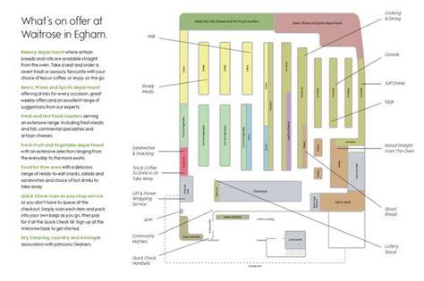 supermarket store layout uk 500