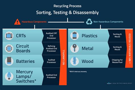 computer  waste recycling process disposal methods