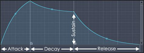 volume envelope pattern fl studio envelopes explained
