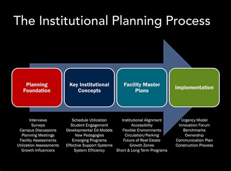 tarrant county college district institutional plan boka
