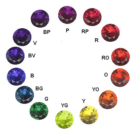 gemstone colors evaluating gem color hue tone and saturation igs