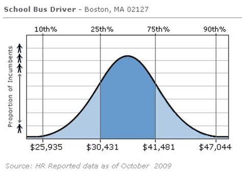 driver salary images